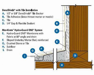 Drywall Peninsula Drywall
